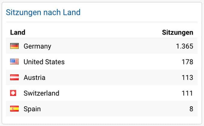 Google Analytics - Länder