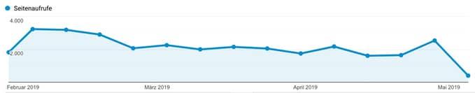 Google Analytics Seitenaufrufe