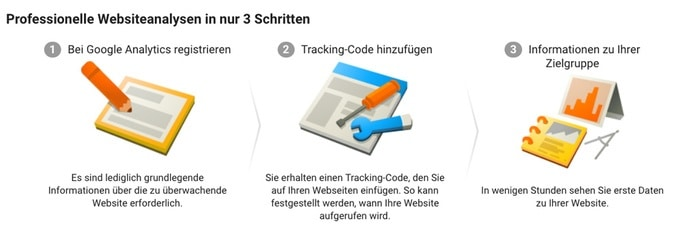 Google Analytics in Joomla einrichten