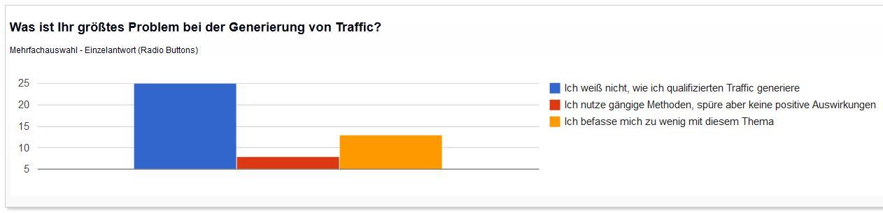 größtes Problem bei der Trafficgenerierung