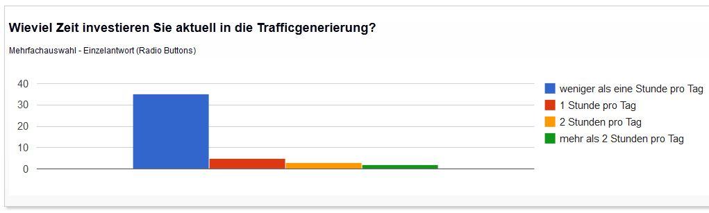 Zeitinvestition in Trafficgenerierung