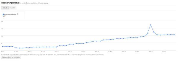 Indexierungsstatus in den Google Webmastertools