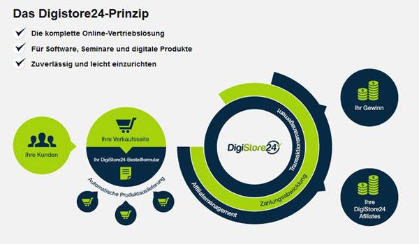 Digistore24 - deutscher Zahlungsanbieter