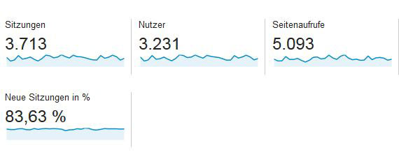Google-Analytics Conversion-Tracking