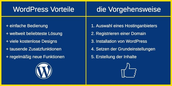 WordPress Anleitung & PDF Tutorial
