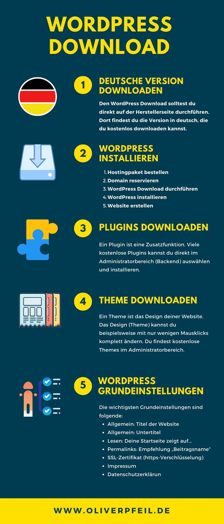 WordPress Download auf Deutsch