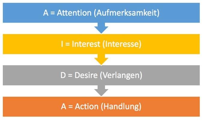 AIDA Prinzip - AIDA Formel anwenden