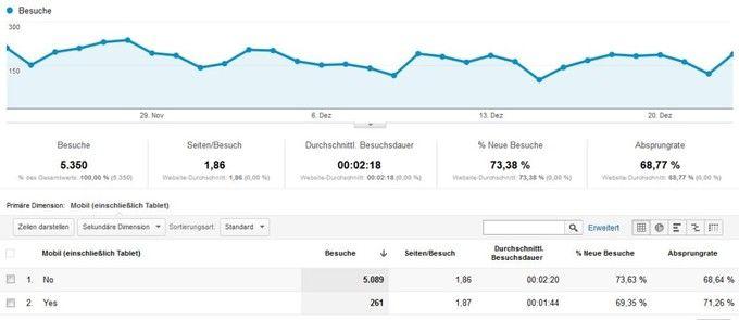 Besucher mit Google Analytics tracken (wichtige SEO-Maßnahme)