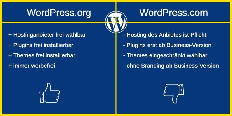 WordPress.org oder WordPress.com - die Unterschiede