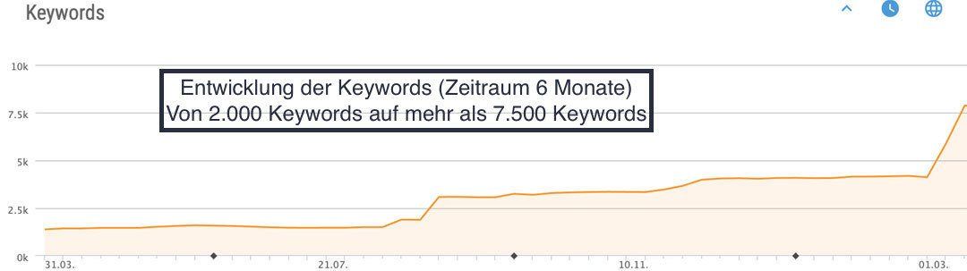Google Keyword Rankings