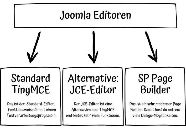 Joomla Editor: Die 3 Möglichkeiten