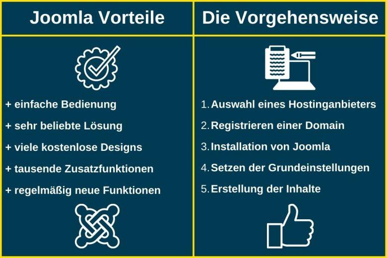 Joomla Tutorial & Anleitung